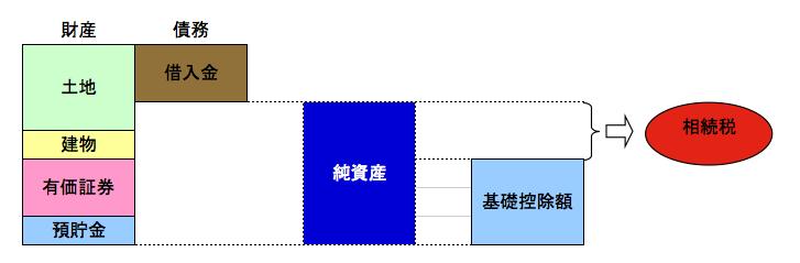 相続ドック(図)