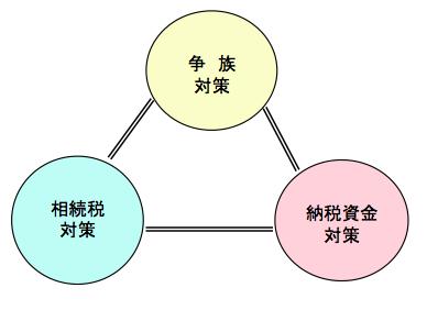 相続円満プログラム図解